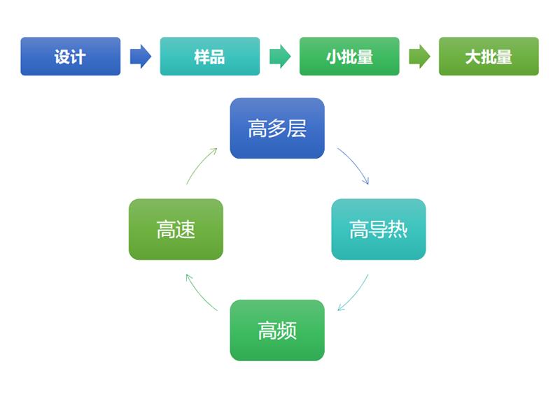 pcb定制流程